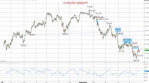 Usd Jpy Daily Chart Usdjpy Upside Correction Threat Usdcad Bear Trend Forexfraud