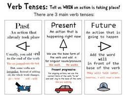 Verb Tense Anchor Chart Verb Tenses Speech Language