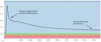 Soil Moisture Meter Chart Monitoring Soil Moisture For Optimal Crop Growth Help Desk