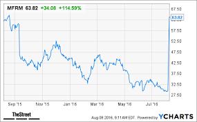 Mfrm Stock Chart Mattress Firm Mfrm Stock Soars On Steinhoff Deal Thestreet