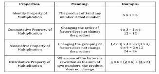 Properties Of Multiplication Chart Warren Consolidated Schools