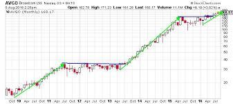 Broadcom Stock Chart Broadcom Ltd Nasdaq Avgo This Chart Shows Where Avgo