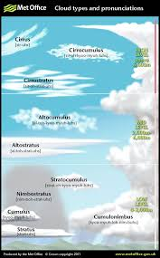 Cloud Types Printable Chart Cloud Unit Weather Science