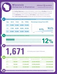 dementia fact sheet easy introduction to alzheimers horizon home care and hospice