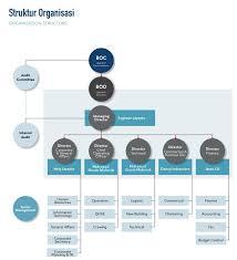 Ardan Radio Chart Wintermar Offshore Marine Group Organization Chart