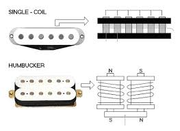 how pickups work Single Coil Pickup Wiring the single coil pickup and humbucker pickup structure single coil pickup wiring diagram