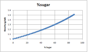 Sugar Solution Density Chemistry Libretexts