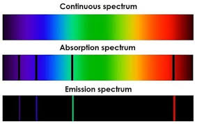 Emission Spectrum 20 8 Electronic Spectra Emission Chemistry Libretexts