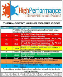 thermostat wiring colors code hvac control wire details tracing a wire to the source thermostat wire color codes