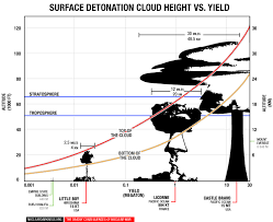 High Yield Vs Low Yield Nuclear Weapons Nuclear Darkness