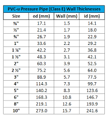 Pvc Pipe Dimension Chart Plastic Pipe Sizes Chart Uk Www Bedowntowndaytona Com
