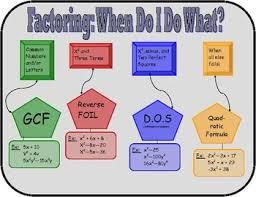 Factoring Flow Chart Math Helper Greatest Common Factors