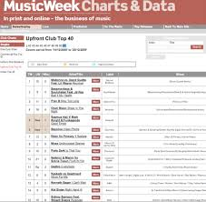 All World Charts Soulshaker Once Again Top All The Main Dance Charts For The