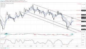Usd To Gbp Chart Gbp Usd Advances In Bull Flag Eur Gbp Drops From Range