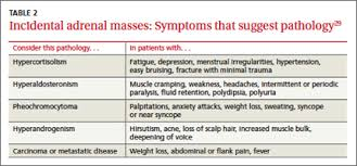 When To Worry About Incidental Renal And Adrenal Masses