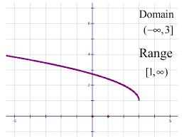 Range And Domain Range And Domain Rome Fontanacountryinn Com
