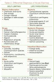 Gi Intervention Approach To Diagnosis Therapy Of The