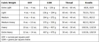 Sewing Chart About Fabric Weight Thread And Needles