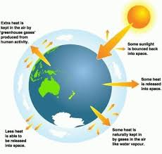 global warming essays and papers helpme global warming