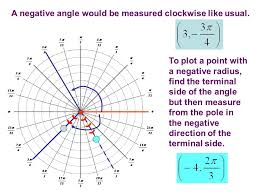a negative angle would be measured clockwise like usual