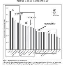 Death By Bar Chart The Bleeding Heart Show