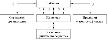 Дипломная работа Ипотечное кредитование  Договорные отношения при одноуровневой схеме ипотечного кредитования 9 c 103
