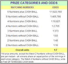 Tennessee Tennessee Cash Prizes And Odds Chart