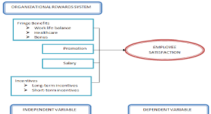 Telekom Malaysia Organization Chart 2018 A Conceptual Framework Depicting The Organizational Rewards