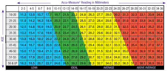Obesity Chart For Males Body Fat Measurement Charts For Men And Women Accu Measure