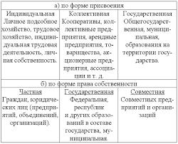 Собственность как экономическая и правовая категория Формы и виды  Собственность как экономическая и правовая категория Формы и виды собственности