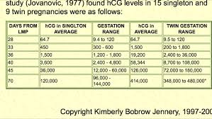 Beta Hcg Chart