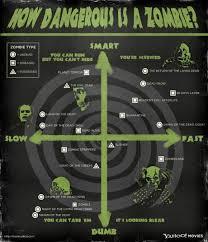 Zombie Survival Chart Zombie Survival Chart Plan B Zombie Survival Guide