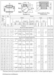 Imperial Keyway Chart Surprising Standard Keyways Key Tolerance Woodruff Key Chart