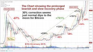 Bitcoin Price Chart Mtgox Owners Club