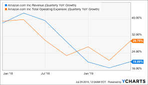 Amazon A Bearish Case Emerges Post Earnings Amazon Com