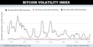 Bitcoin Volatility Chart Bitcoin Price Forecast Of 2 000 Driven By Solid Fundamentals