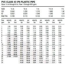 Hdpe Pipe Pressure Rating Chart Pvc Pipe Flow Chart Metric Bedowntowndaytona Com