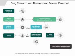 Clinical Trial Process Flow Chart Ppt Drug Research And Development Process Flowchart Ppt
