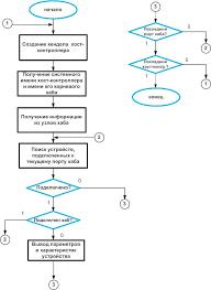 Реферат Варавка Антон Витальевич Разработка и исследование  Рисунок 3 Алгоритм идентификации usb устройств