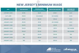 New Jersey Minimum Wage Chart 2019 2024 15 Per Hour Abacus