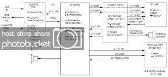 full set of schematic diagrams for promedia 2 1 system personal block diagram of klipsch promedia 2 1 system 2 1 block2 713x326 gif