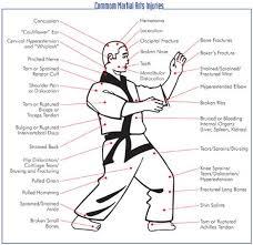Pressure Point Chart Martial Arts Martial Arts Pressure Points Martial Arts