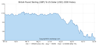 British Pound Us Dollar Exchange Rate Chart British Pound Sterling Gbp To Us Dollar Usd History