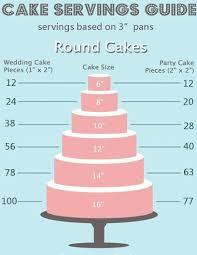 Wedding Cake Servings Cake Baking And Serving Guide Se