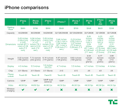 Iphone 8 And Iphone X Comparison Chart This Is How Much The New Iphones Will Cost Techcrunch