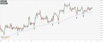 Eur Gbp Technical Analysis Correction Likely Below 200 Hour