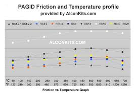 Pagid Brake Pads Compounds And Friction Profile