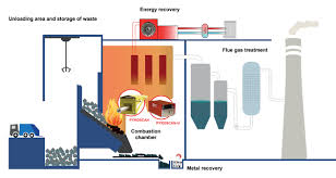 Household Waste Incineration Industrial Thermography
