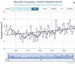Bho Temperature Chart