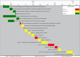 Gantt Chart Colors Best Practices For Project Reporting Color Part 2 6
